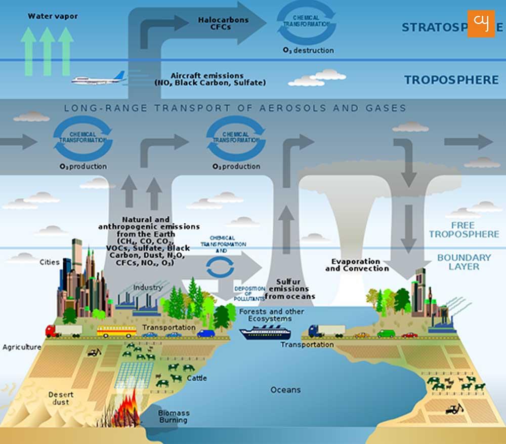 atmospheric-sciences