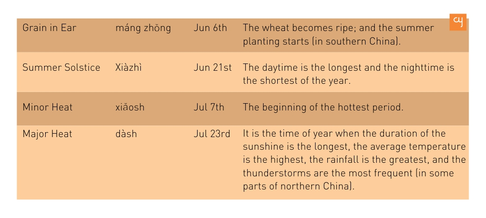 Chinese Solar terms- Chinese Seasons