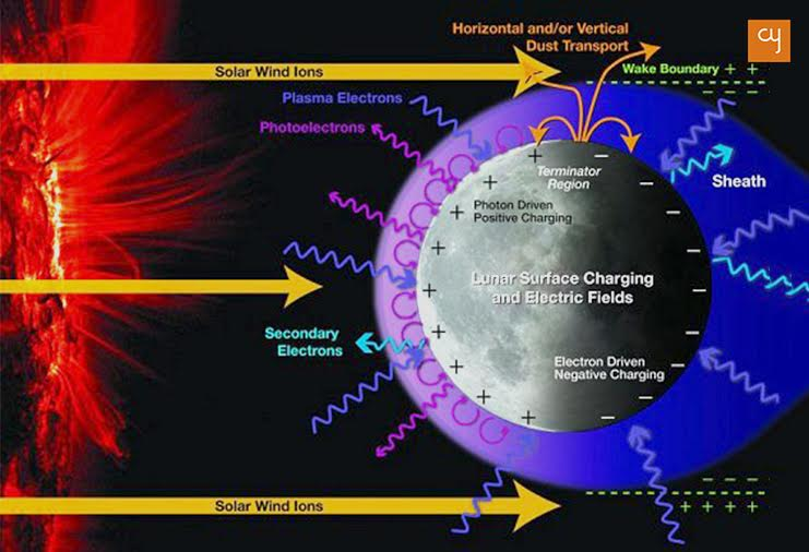 5-magnetic-effects-on-moon-due-to-the-solar-wind
