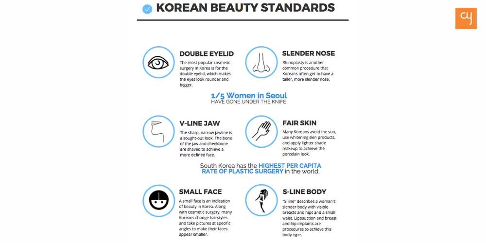 The Beauty standards of Korea