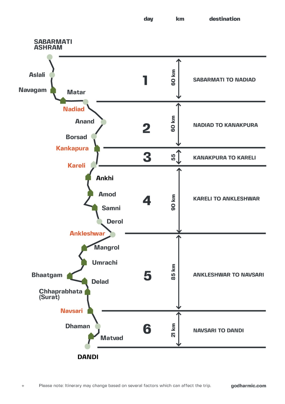 The Salt Ride - Cycle for the Environment Road Map